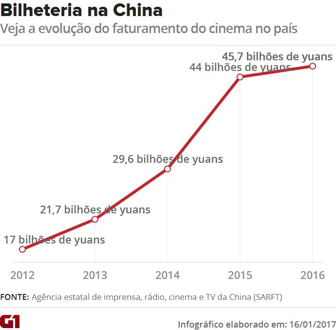 Arrecadação do mercado cinematográfico chinês desde 2012