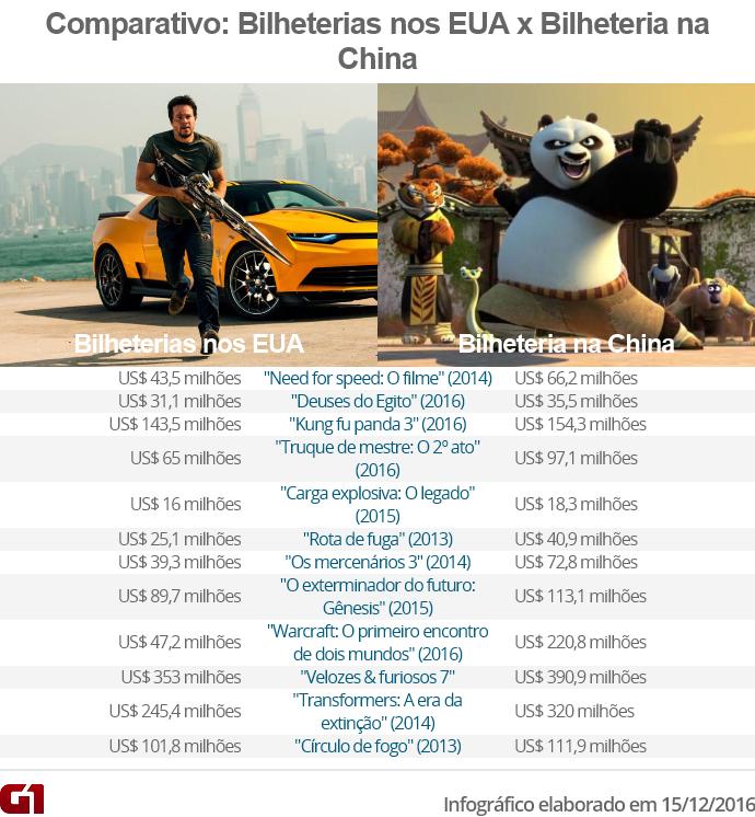 Filmes americanos que foram mais bem-sucedidos na China do que nos EUA