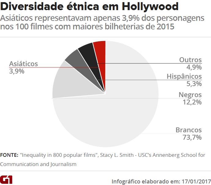Gráfico mostra diversidade étnica em Hollywood